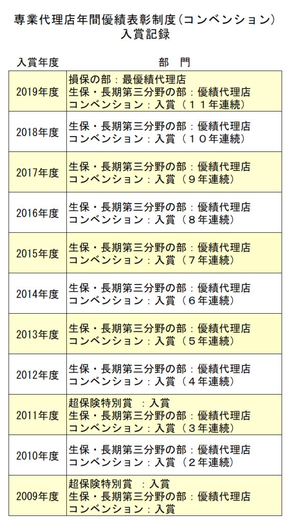 コンベンション入賞履歴の表